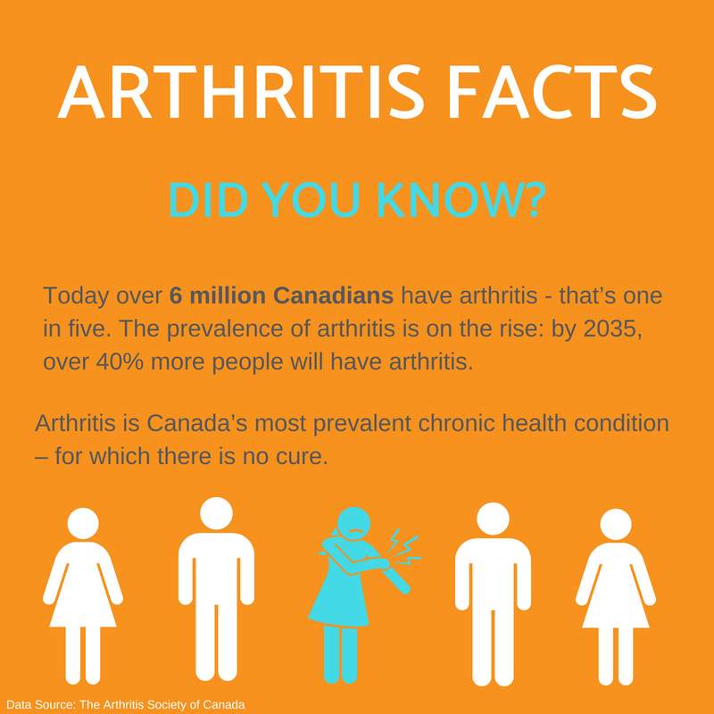 arthritis facts Propel Physiotherapy