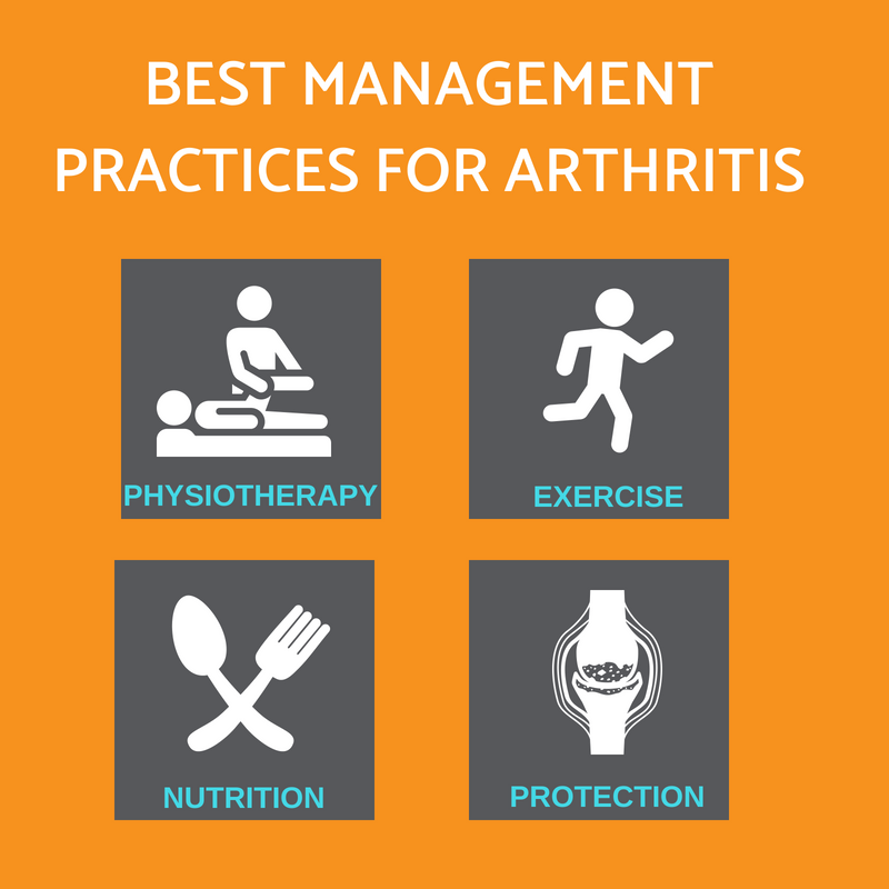 Best management practices for arthritis Propel Physiotherapy