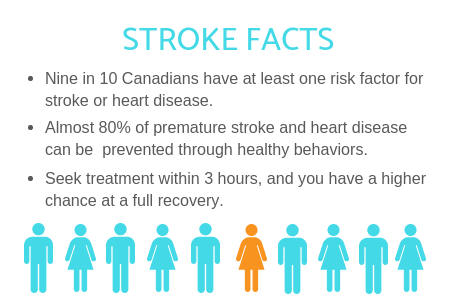 Stroke Facts infographic Propel Physiotherapy