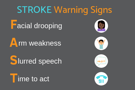 Stroke warning signs infographic Propel Physiotherapy