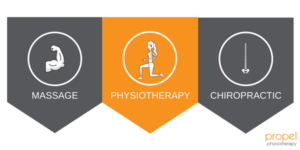 how does physiotherapy differ from chiropractic and massage therapy propel physiotherapy etobicoke