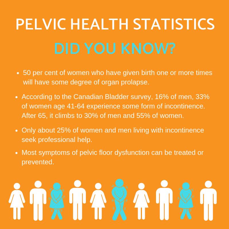 pelvic health statistics infographic