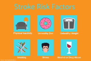 Stroke risk factors infographic Propel Physiotherapy