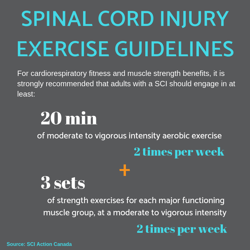 Adaptive sports spinal cord injury exercise guidelines SCI Action Canada Propel Physiotherapy Etobicoke Physiotherapy Pickering