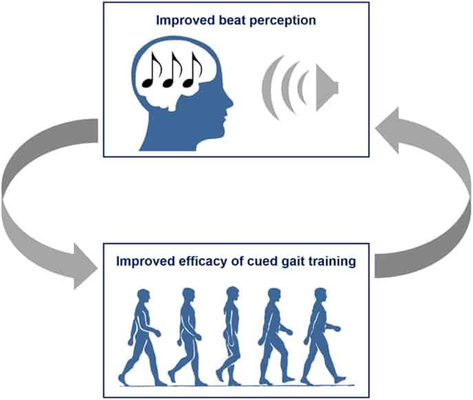 Neurological music therapy rhythmic speech cueing gait training Propel Physiotherapy-etobicoke