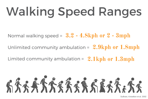 walking speed ranges body-weight support treadmill training Propel Physiotherapy