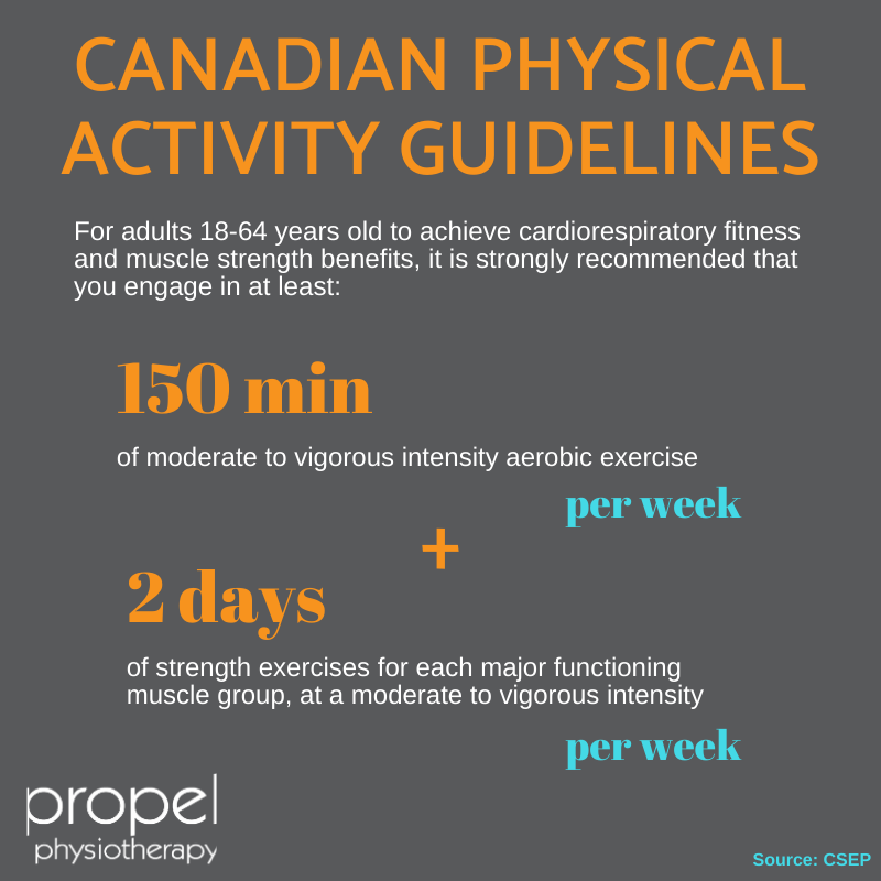 canadian physical activity guidelines propel physiotherapy personal training